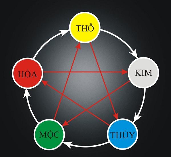 Hỏa Sinh Thổ mối quan hệ tương sinh tương khắc trong ngũ hành