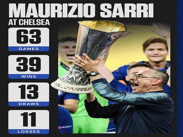 1 trong 12 HLV làm tốt hơn Sarri ở mùa này