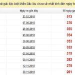 Thống kê kết quả xổ số miền bắc ngày 23/08 chính xác 100%
