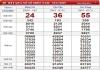 Thống kê kqxsmn ngày 20/11 chuẩn xác