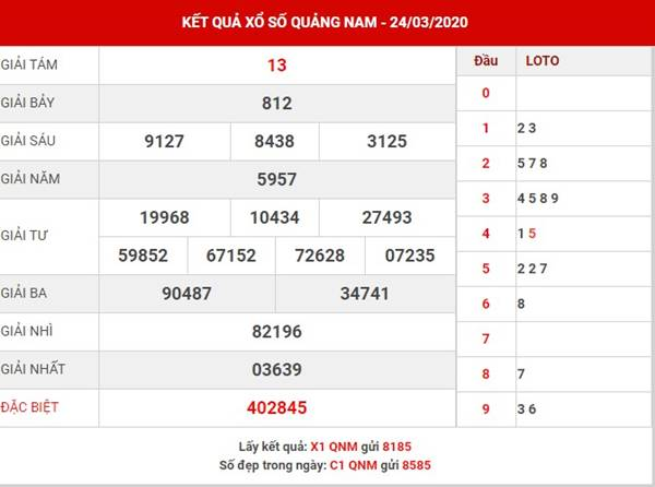 Thống kê SX Quảng Nam thứ 3 ngày 31-3-2020