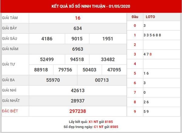 Thống kê sổ xố Ninh Thuận thứ 6 ngày 8-5-2020