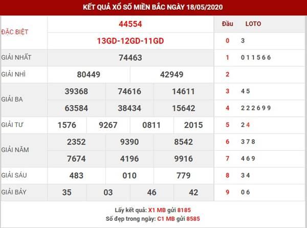 Thống kê số đẹp XSMB thứ 3 ngày 19-5-2020