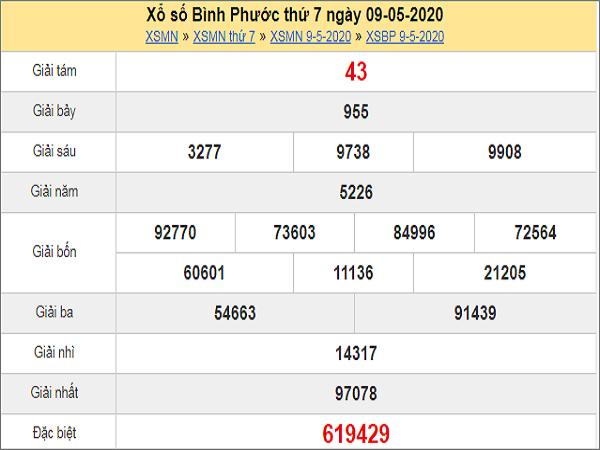 Bảng KQXSBP- Phân tích xổ số bình phước ngày 16/05 tỷ lệ trúng cao
