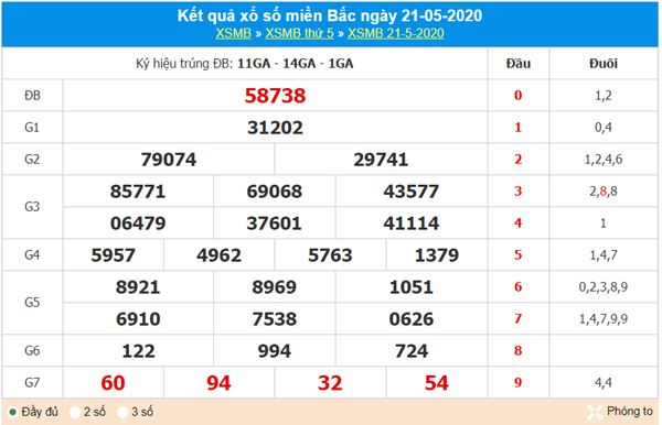Thống kê XSMB 22/5/2020 - KQXS miền Bắc thứ 6