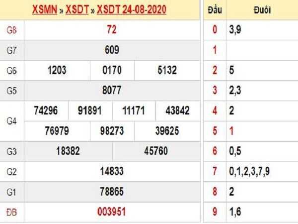 Dự đoán KQXSDT- xổ số đồng tháp thứ 2 ngày 31/08 chuẩn