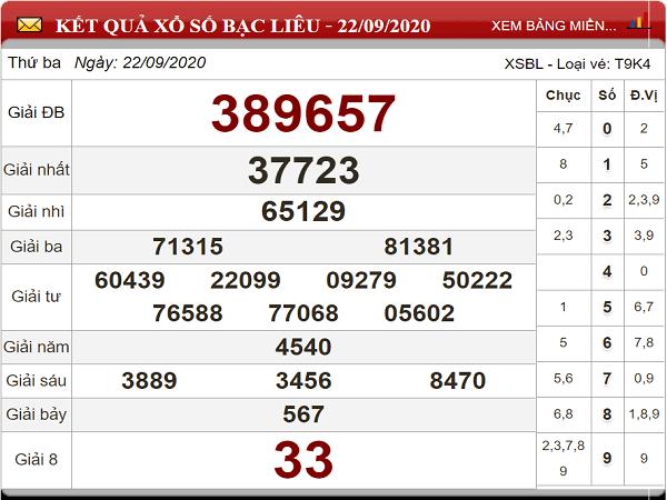 Dự đoán KQXSBL ngày 29/09/2020- dự đoán xổ số bạc liêu