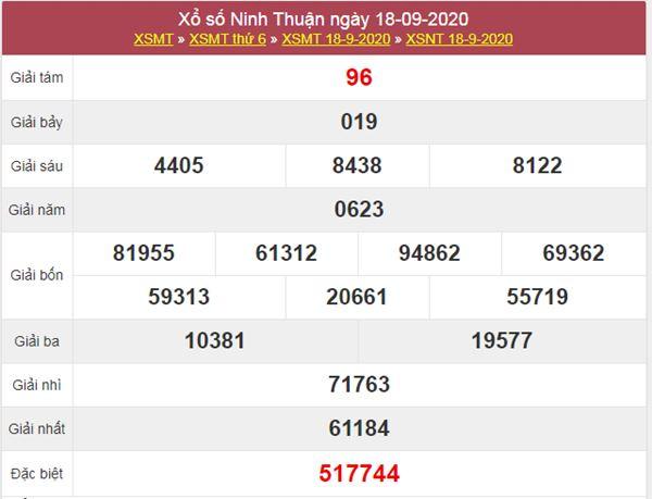 Thống kê XSNT 25/9/2020 chốt số Ninh Thuận thứ 6 siêu chuẩn