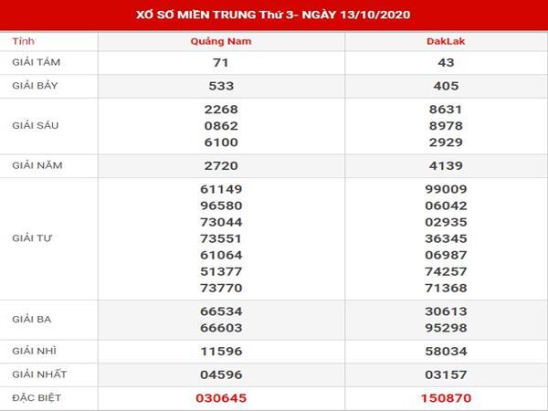 Thống kê kết quả xổ số Miền Trung thứ 3 ngày 20-10-2020