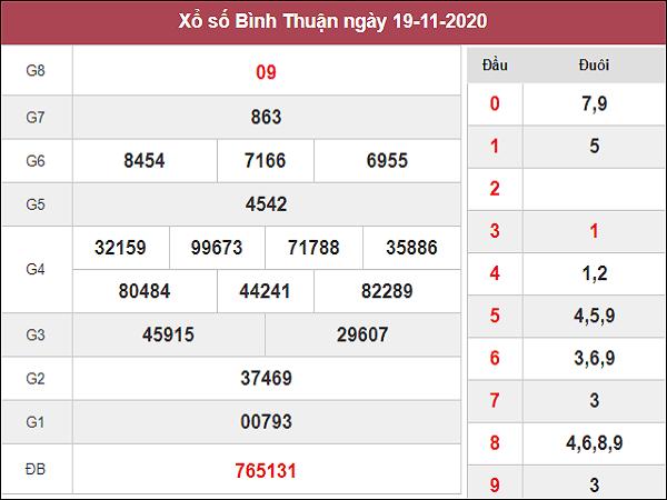 Nhận định KQXSBT ngày 26/11/2020- xổ số bình thuận thứ 5