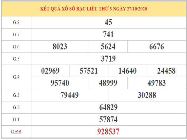 Thống kê XSBL ngày 03/11/2020 dựa vào kết quả kỳ trước
