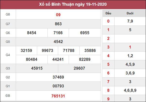 Thống kê XSBTH 26/11/2020 chốt số Bình Thuận tỷ lệ trúng cao