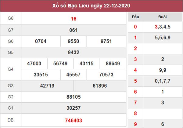Thống kê XSBL 29/12/2020 chốt đầu đuôi giải đặc biệt Bạc Liêu