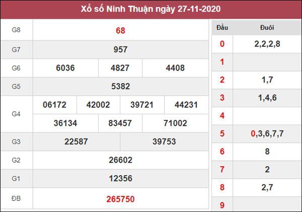 Thống kê XSNT 4/12/2020 chốt cầu lô giải đặc biệt Ninh Thuận