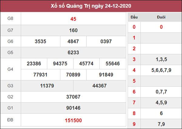 Thống kê XSQT 31/12/2020 xin số đề Quảng Trị thứ 5