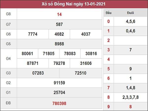 Thống kê XSDN 20/1/2021