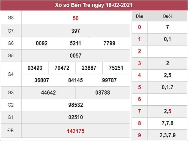 Nhận định XSBT 23/2/2021
