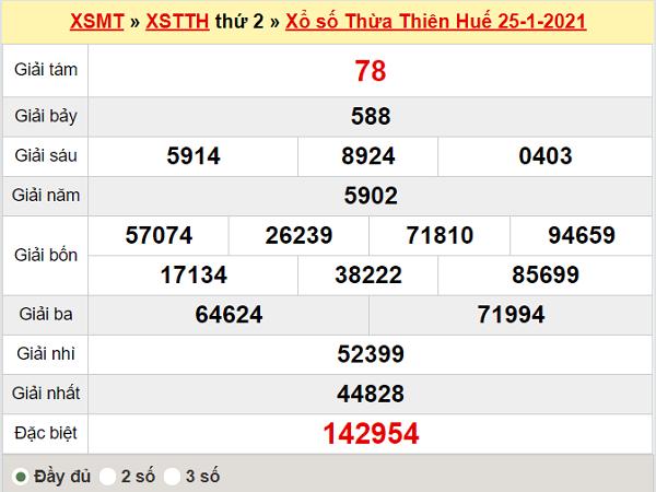 Thống kê xổ số Thừa Thiên Huế 1/2/2021