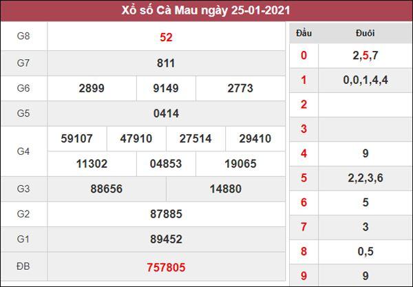 Thống kê XSCM 1/2/2021 chốt loto gan về nhiều hôm nay