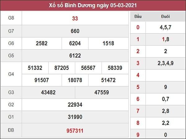 Thống kê XSBD 12/3/2021
