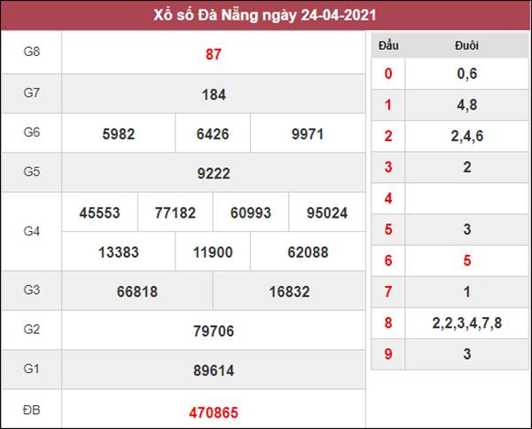 Thống kê XSDNG 28/4/2021 chốt loto gan Đà Nẵng thứ 4