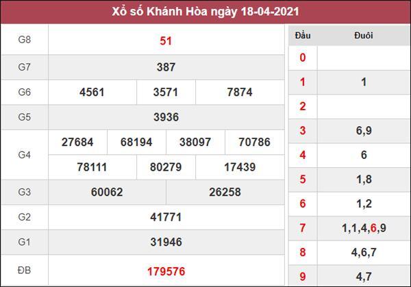 Thống kê XSKH 21/4/2021 chốt loto gan Khánh Hòa thứ 4