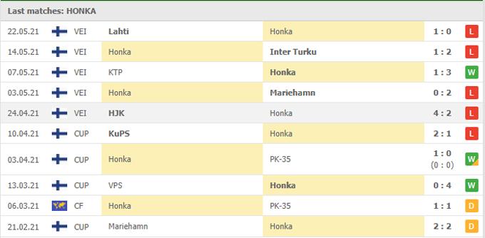 soi kèo Honka Espoo vs Seinajoen