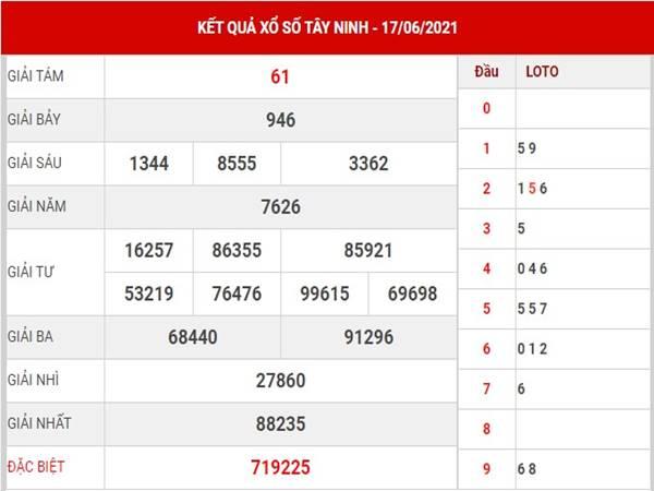 Thống kê xổ số Tây Ninh thứ 5 ngày 24/6/2021