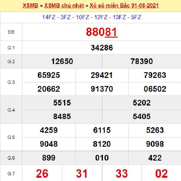 Thống kê XSMB 2/8/2021 chốt lô VIP miền Bắc thứ 2