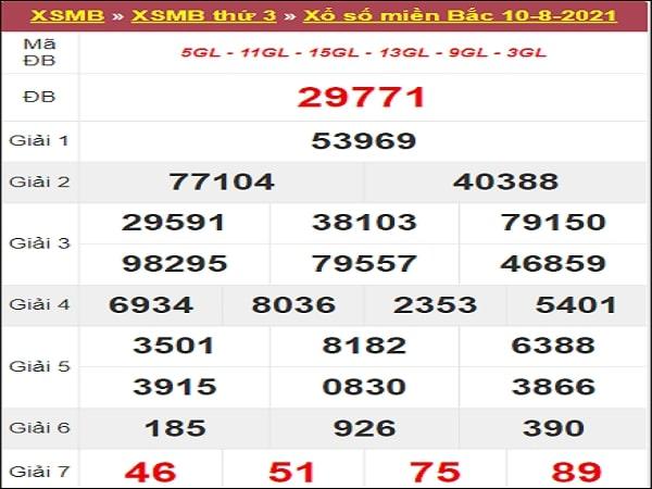 Thống kê XSMB 11/8/2021