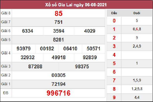 Thống kê XSGL 13/8/2021 chốt đầu đuôi giải đặc biệt kì này