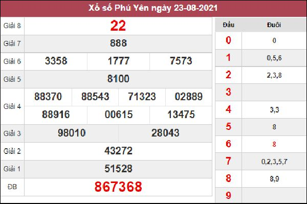 Thống kê XSPY 30/8/2021 chốt loto gan Phú Yên thứ 2