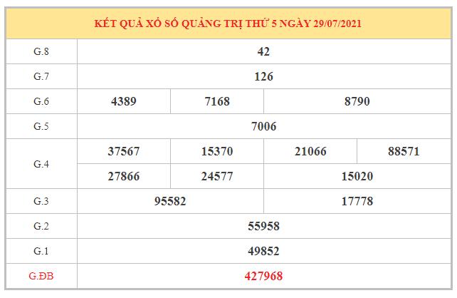 Thống kê KQXSQT ngày 5/8/2021 dựa trên kết quả kì trước