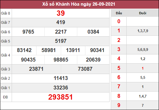 Thống kê xổ số Khánh Hòa ngày 29/9/2021 dựa trên kết quả kì trước