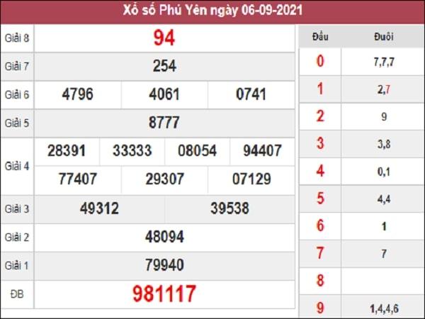Thống kê XSPY 13-09-2021