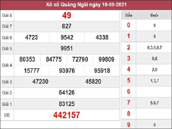 Thống kê XSQNG 25-09-2021