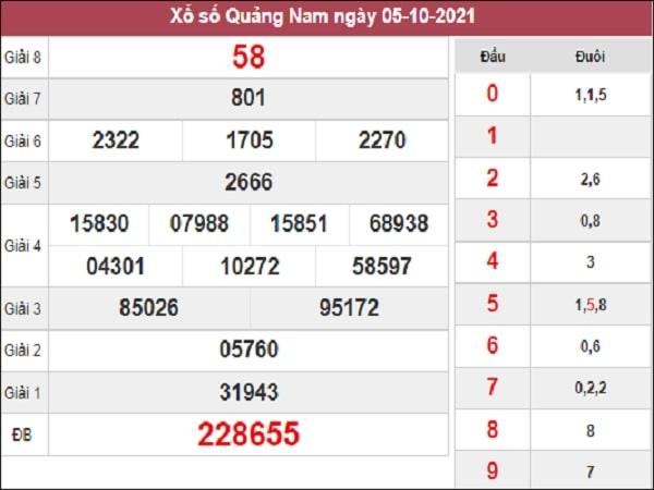 Thống kê XSQNM 12-10-2021